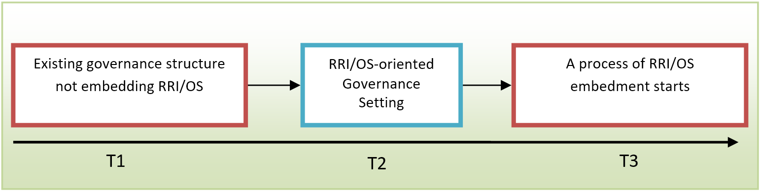 3 boxes in row, connected by arrows from left to right. Below them is a big arrow from left to right and under this arrow below each box is written: T1, T2 and T3 (from left to right). The first box reads: Existing governance structure not embedding RRI/OS. The box in the middle reads: RRI/OS-oriented Governance Setting. The box on the right reads: A process of RRI/OS embedment starts.
